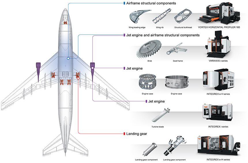 Mazaks machine tools are used to process various aircraft parts